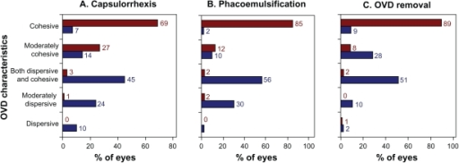 Viscosity characteristics of the ophthalmological viscosurgical devices (OVDs) during three surgical stages. Results are from nine surgeons assessing 121 Healon OVD cases (shown in red) and 128 DisCoVisc OVD cases (shown in blue).