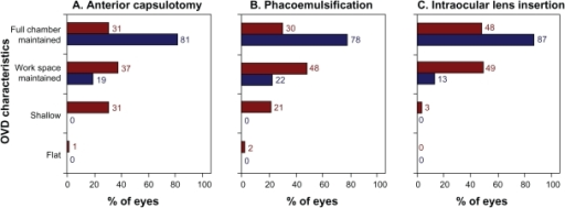 Space-maintaining characteristics of the ophthalmological viscosurgical devices (OVDs) during three surgical stages. Results are from nine surgeons assessing 121 Healon OVD cases (shown in red) and 128 DisCoVisc OVD cases (shown in blue).