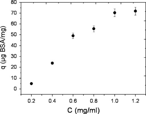 Adsorption curve of BSA loading onto the apatite (Ap)-coated citric acid–stabilized cobalt ferrite (CFCA) (CFCA-Ap) surface at pH = 7.4 and 37°C. The data points are expressed as mean ± SD; n = 3.