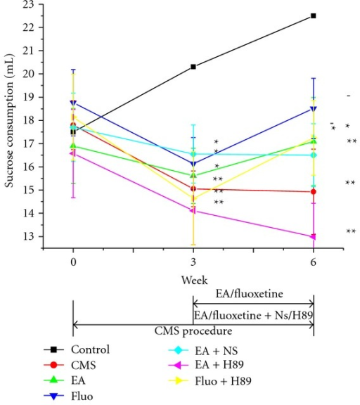 Effect of EA or Fluoxetine on sucrose intake.  *P < 0.05, and **P < 0.01 versus control group, respectively;  −P < 0.05 versus EA + H89 group.