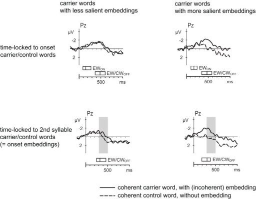 Grand average event-related potentials from Pz to coherent carrier words with final embeddings (solid line), and to coherent control words without embeddings (dashed line), after baseline correction in the 200-ms prestimulus interval, time-locked to the onset of the carrier/control words (upper panel) and time-locked to the onset of the second syllable of the carrier/control words, which corresponds to the onset of the final embeddings (lower panel). The left panel shows the results for the carrier words with the less salient final embeddings (word probability equal to zero), the right panel shows the results for the carrier words with the more salient final embeddings (word probability larger than zero).