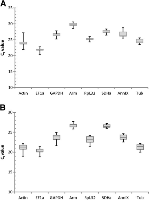 Boxplots showing the Ct variation of the reference genes. The variation in Ct values of the eight candidate reference genes in (A) the CA samples (3 biological replicates for each time point, n = 24) and in (B) the ovary (3 biological replicates for each time point, n = 24) as indicated by the raw Ct values. The values are given as the cycle threshold (Ct, mean of triplicate samples). The boxplots show the 25th quartile, median and the 75th quartile (horizontal lines) and the minimal and maximal values (whiskers).