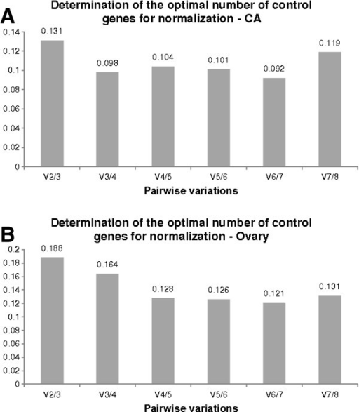 Optimal number of reference genes for normalization as calculated by geNorm. Pairwise variation analysis determining the optimal number of reference genes required ensuring accurate normalization between normalization factors NFn and NFn+1 in (A) CA and (B) ovary during the gonadotrophic cycle.