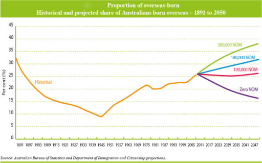Proportion of Overseas-born. Historical and projected share of Australians born overseas - 1891 to 2050.