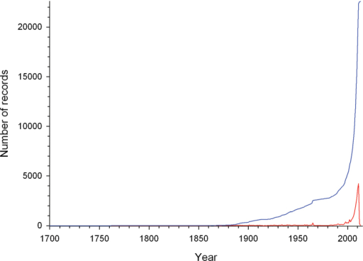 Number of cracid records gathered per year (red line) and the cumulative number of cracid records gathered from 1700 to 2013 (blue line).