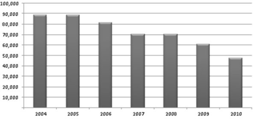 Total number of bone fractures in Hungary (population 10M) by year. Prevention initiated in 1990, significant reduction observed from 2006 onward – despite of aging population, increased life span