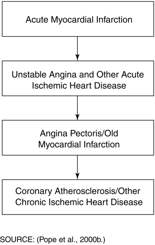 Hierarchical Condition Categories Coronary Artery Disease Hierarchy