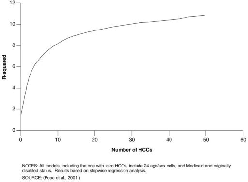 Model Explanatory Power as a Function of Number of Hierarchical Condition Categories (HCC)
