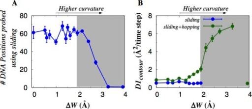 Role of DNA curvature in determining the efficiency of DNA search performed by Sap-1 at Cs = 0.02 M. (A) The efficiency is measured by the number of base pairs probed by Sap-1 using sliding dynamics during the simulation and presented as a function of the difference between the outer and inner major groove widths, ΔW (caused by changes in DNA curvature). (B) The one-dimensional diffusion coefficient D1 calculated for the portions of the simulation during which Sap-1 scanned the DNA contour via pure sliding (blue circles) and for the portions during which Sap-1 was bound to the DNA (green circles) by either the sliding or hopping modes of dynamics. As sliding frequency decreases sharply for ΔW ≥ 1.8 Å, D1 values were not calculated beyond this point. The extreme right point (close to ΔW = 4.0) is an outlier, which represents the results for a circular DNA with a circumference of 50 bp. The inner core of this DNA is smaller than the size of Sap-1, which forces Sap-1 to diffuse freely and prevents sliding and hopping interactions. Gray shaded region denotes DNA minicircles of circumference ≤ 100 bp.
