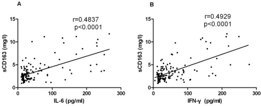 The sCD163 levels correlated with IL-6 and IFN-γ.Relationship between elevated plasma sCD163 levels and IL-6 (A) and IFN-γ (B) plasma levels evaluated by the Spearman correlation test. The values were derived from the same HFRS patient blood samples during their hospitalizations. The r and P values are indicated in the graphs.
