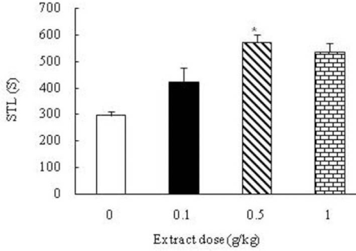 Effect of the Boswellia extract (0, 0.1, 0.5, 1 g/kg) on the learning ability of the saline received (control) animals. Administration of the extract increased step-through latency in the group received 0.5 g/kg of the extract compared to the control group. *p<0.05.