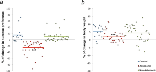 "Chronic mild stress (CMS) induces anhedonic behavior and reduction in body weight gain in a subset of mice. After 28 days of CMS, a subset of mice (46.37%) displayed (a) a decrease in sucrose preference compared with the baseline evaluation before the start of the CMS; and (b) a reduction in body weight gain over the experimental period and were termed ""anhedonic."" Sucrose preference and percentage of body weight gain were comparable with control animals in the remaining animals (53.72%) (nonanhedonic). ***P<.001 denotes comparison by posthoc tests between anhedonic and control and nonanhedonic mice, respectively."