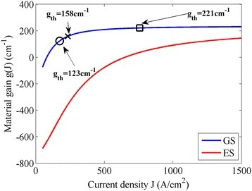 QD material gain as a function of the injection current density for the considered device. The material gains for the GS (blue line) and the ES (red line) are shown. The inserted first two markers indicate the threshold gain positions of the lasers without passive section (circle marker) and with a 4-mm-long passive section (cross marker). The last square marker corresponds to a threshold gain position which will be discussed later.