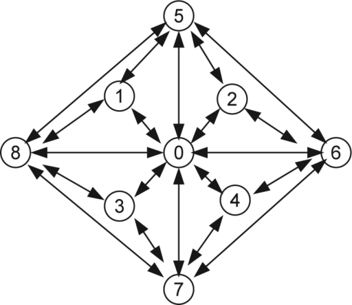 The envisionment graph containing variables V and Gly.