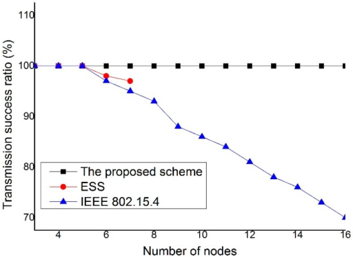 The transmission success ratio versus the number of nodes.