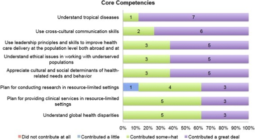 Student evaluation of core competencies. Core Competencies. To what degree did the selective contribute to your ability to fulfill each of the following core competencies in Global Health: