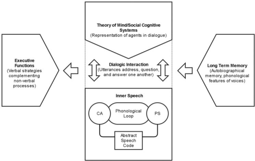 The inner speech system and its interaction with executive functions, theory-of-mind, and long-term memory. (CA = covert articulation; PS = phonological store)