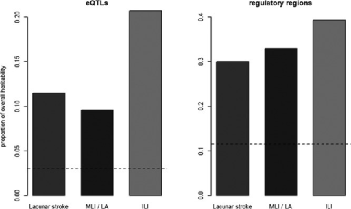 Proportion of overall heritability explained by expression quantitative trait loci (eQTLs) and regulatory regions for lacunar stroke and its subtypes, with horizontal line indicating the expected proportion of heritability for the number of single-nucleotide polymorphisms included in analysis. ILI indicates isolated lacunar infarct; LA, leukoaraiosis; and MLI, multiple lacunar infarcts.