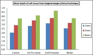 Mean depth of soft tissue from gingival margin (clinical technique)