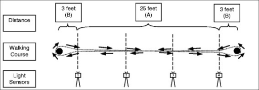 Illustration of the implemented walking test involving light sensors (1–4) and the examined straight distance (A) and curves (B). See methods section for details on the derivation of respective walking parameters