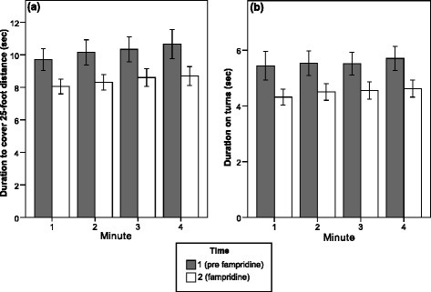 Improvements in walking speed (a) and curve speed (b) associated with treatment onset of fampridine during test minute 1–4 (N = 35). The linear deceleration trend, consistently observable at Time 1 and Time 2, was most salient on the 25-foot distance (a; see Table 3 for statistics). Error bars represent standard errors