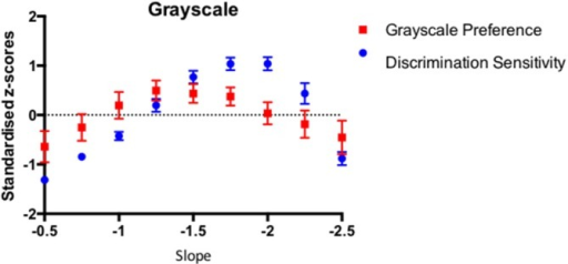 The average discrimination sensitivity and visual preference results for 46 participants plotted as a function of the amplitude spectrum slope of the Grayscale images. The average data points are expressed as the standardized z-scores with error bars representing 95% Confidence Intervals.