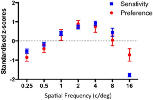Standardised sensitivity and visual preference for sine-wave gratings varying in spatial frequency for 29 participants. The error bars correspond to 95% Confidence Intervals associated with their respective condition means.