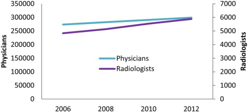 Number of physicians and radiologists in Japan.