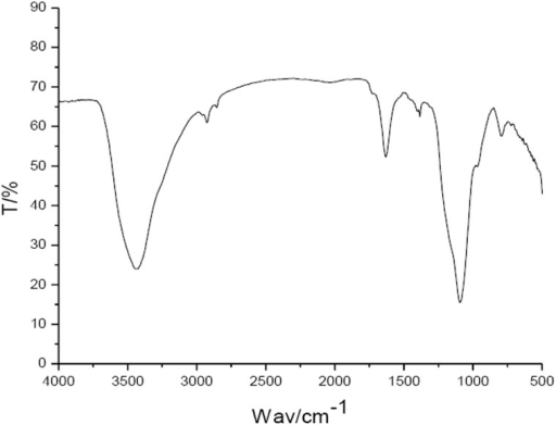 IR scanning spectra of the pigment extracted from the adductor muscle scar of Pacific oyster.'T' denotes the transmittance, 'Wav' the wavenumber.
