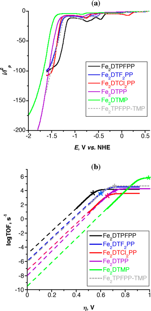 (a) Catalytic CVs responses (forward scan only shown for clarity) and (b) the Tafel plot [logTOF −η relationships] of the six Fe porphyrin dimers (0.5 mM) at 100 mV/s scan rate in DMF/10% H2O saturated with CO2. *logTOF resulted from bulk electrolysis experiments.