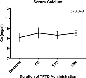 Mean serum calcium concentration during TPTD treatment. Mean serum calcium concentrations over time. Differences were compared using ANOVA; bars indicate 95 % CI