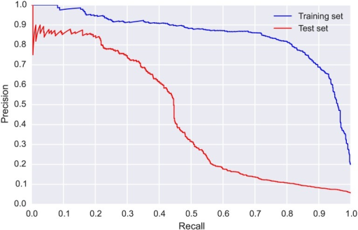 Precision-recall (PR) curves for CLO-WTSP: training set (blue, obtained via 5-fold cross validation) and test set (red).