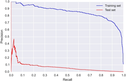 Precision-recall (PR) curves for CLO-SWTH: training set (blue, obtained via 5-fold cross validation) and test set (red).