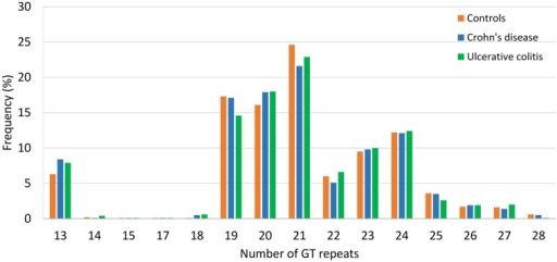 Allele frequencies for the GTn repeat microsatellite polymorphism in the study groups.