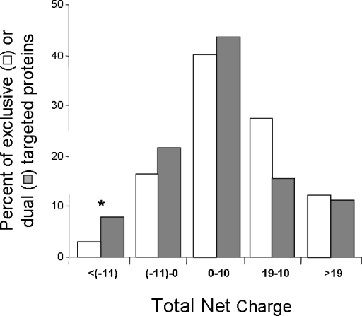 Dual localized proteins of the mitochondrial reference set are enriched for proteins with a low total net charge.Total Differences in the distribution of total net charge in dual localized (grey) and exclusively mitochondrial (white) proteins were analyzed using χ2 test (p-value <0.001). Statistically significant differences in specific categories according to the χ2 test (df = 1) are marked with asterisks (* p-value <0.05). Mitochondrial localization was determined according to the Mitop2 reference set.