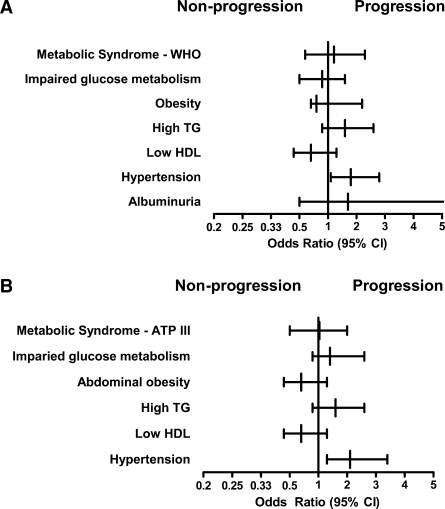 Odds ratios for metabolic syndrome and metabolic syndrome components as predictors for CAC progression adjusted for age, sex, LDL cholesterol, and smoking habit. A: Metabolic syndrome by WHO criteria and components. B: Metabolic syndrome by ATP-III criteria and components.