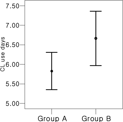 Estimated mean and standard errors for number of days wearing therapeutic contract lens in Group A and Group B. Group A showed a shorter epithelial healing time than Group B (5.8±1.7 days vs. 6.7±2.1 days, p=0.04). This implies selecting a flat fitting BCR lens is more beneficial on wound healing than a steep fitting lens after LASEK. Group A=Patients with flat fitting (R1>R2), Group B=Patients with steep fitting (R1<R2). R 1: Base curve radius (BCR) of therapeutic contact lens (T-lens) which was randomly selected for patients who underwent LASEK. R 2: BCR of T-lens which were converted from post operative diopters of patients who underwent LASEK by using a diopter conversion table.