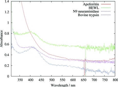 Spectra from X-irradiated crystals of apoferritin, N9 neuraminidase, HEWL and bovine trypsin. All but apoferritin show a peak around 400 nm corresponding to the disulfide radical anion. The broad absorption of the apoferritin from 500 nm into the UV region is probably due to the presence of residual iron in the protein crystal. The dose per 1 s of beam irradiation was estimated to be 4 × 104 Gy, giving a total of 1.2 × 106 Gy for the 30 s of exposure to which these crystals were subjected.