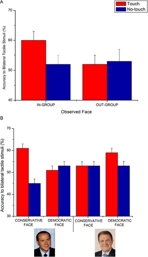 Visual enhancement of touch depends on the Political similarity between the observed and observer's face.Panel A: Tactile perception was enhanced when observers belonging to Democratic and Conservative parties viewed the face of a member of their own political party (In-group) rather than of the opposite (Out-group) political party. Panel B reports data from Conservative and Democratic observers plotted separately.