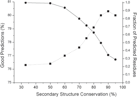 Prediction of relative solvent accessibility. Evolution of the level of good predictions (dotted line) and of the fraction of predicted residues (solid line) as a function of the secondary structure conservation.