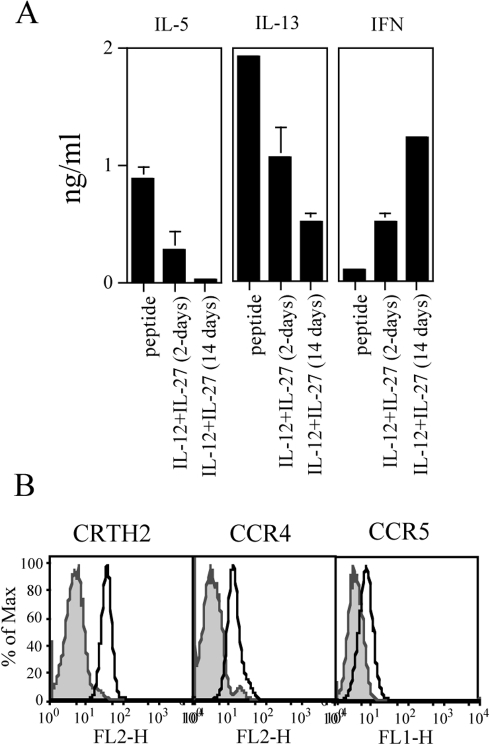 Effects of combined IL-12 and IL-27 given as a single shot or continuously in culture.(A). CD4+ T cells were cultured with the relevant peptide and either left untreated (peptide) or treated for 2 days with combined IL-12 (5 ng/ml) and IL-27 (100 ng/ml) and then washed and left untreated (IL-12+IL-27 (2-days)) or treated continuously with IL-12 and IL-27 at the same doses for 2 weeks (IL-12+IL-27 (14 days)). At day 14, cells were tested in the presence or the absence of the relevant peptide and the specific IL-5, IL-13 and IFN-γ release in the supernatant tested by ELISA. The data are means of duplicate determination±SD. The basal level of cytokines secretion of CD4+ T cells in the presence of LCL only was subtracted from the sample values and was as follows: IL-5 (0,093±0,006 ng/ml), IL-13 (0,468±0,028 ng/ml) and IFN-γ (0 ng/ml). The data are representative of four experiments. (B). Surface expression of CRTH2, CCR4 CCR5 by CD4+ T cells after treatment with combined IL-12+IL-27. Analysis was performed on cells treated for 2 days and then left untreated for a further week. Filled histograms represent isotype controls; open histograms samples stained with the indicated markers.