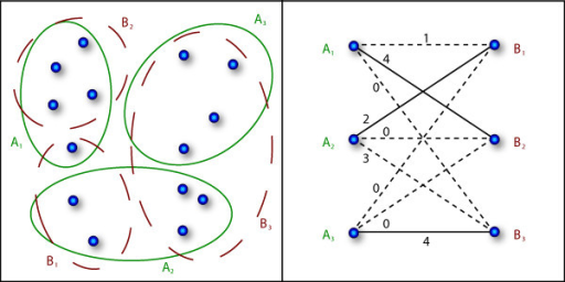 Example for cluster evaluation via the MCA index. On the left, two possible partitionings of the data set are shown, i. e. P = {A1, A2, A3} and Q = {B1, B2, B3}. The bipartite matching graph is given on the right. Each edge is annotated with the number of intersecting data points in both partitionings. The solid lines mark the maximal matching edges. In this example the MCA index is  = 0.71.
