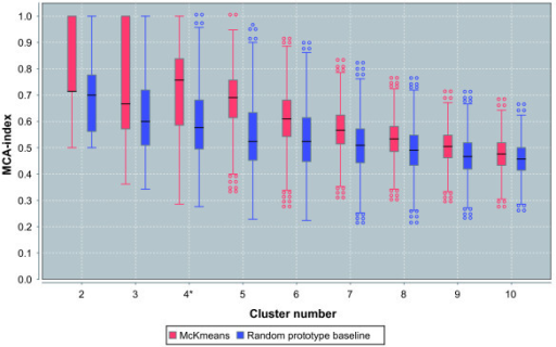 Clustering and stability estimation for HapMap SNP profiles. Cluster number estimation via repeated clustering of profiles/subjects for the HapMap data (210 profiles, 116678 SNPs). For each k ∈ {2, 3, ..., 10}, 1000 repeated cluster runs were performed. For each cluster number, two boxplots are shown, one summarizing the MCA values from the pairwise comparisons of all cluster results (left), and the other one for the results from the random prototype baseline (right). A higher value indicates increased stability.
