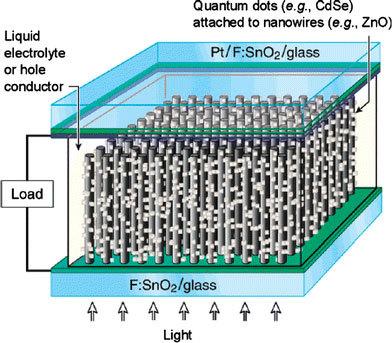 quantum dot sensitized solar cells thesis