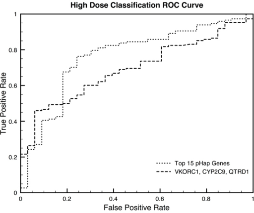 Low Dose Classification ROC Curve. Receiver Operating Characteristic Curve for the low dose classification algorithms. Two classifiers were trained, the first, dotted line, on all 20 genes for which the gene-scores significantly distinguish low-dose and non-low-dose patients (AUROC=0.886, p≤0.05, Table 3), and the second, dashed line, on only those genes that were significant after multiple hypothesis testing correction (AUROC=0.721, p≤0.001, Table 3). Both classifiers have empirical p-value significance of less than 0.01 when tested using bootstrapping.