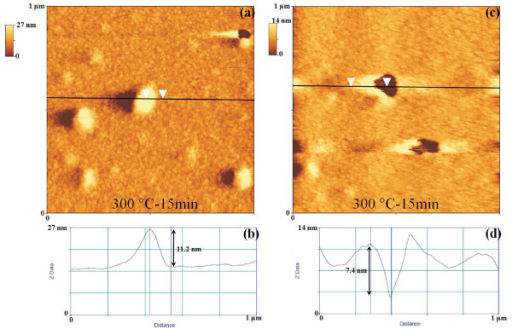 AFM images and section masurements of the thermally processed Au film: (a, c) 1 μm × 1 μm AFM scans of the Au film thermally processed at 573 K-15 min; (b) section measurement to estimate the height (11.2 nm) of a nucleated Au cluster; (d) section measurement to estimate the depth (7.4 nm) of a hole in the Au film.