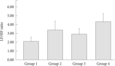 Comparison of the LF/HF ratio between the four OSAS groups. The ratio was significantly different (F=4.64, p=0.004) when adjusted by systolic blood pressure (SBP), diastolic blood pressure (DBP), body mass index (BMI) and sleep efficiency (SE). The contrast test further showed that Group 1 was significantly different from Group 4 (p<0.001). Similarly, Group 3 was significantly different from Group 4 (p=0.040). OSAS: obstructive sleep apnea syndrome, LF/HF ratio: Low frequency/High frequency ratio.