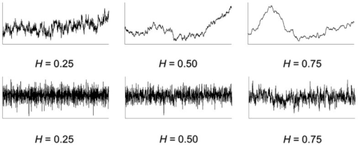 Top row: example series of fractional Brownian motions (fBm) for three typical values of the scaling exponent. The central graph represents an ordinary Brownian motion (H = 0.5). The left graph shows an anti-persistent fBm (H = 0.25) and the right graph a persistent fBm (H = 0.75). The corresponding fractional Gaussian noises series (fGn) are displayed in the bottom row.