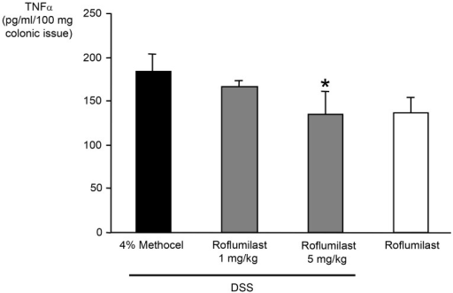 Reduction of colonic mucosa TNFα content by roflumilast.Mice were exposed to 3.5% DSS in drinking water for eleven days and were treated with roflumilast (either 1 or 5 mg/kg/d orally once daily for 11 days, n = 8) or 4% methocel (n = 5). At day 11 the colon was removed, weighed, vortexed in PBS and centrifuged. TNFα was quantified in the eluate by ELISA. Values represent mean ± SEM; *p<0.05.