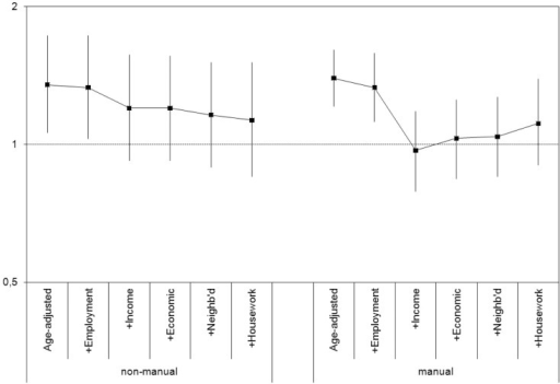 Prevalence ratio (PR) and 95% confidence intervals of fair/poor self-rated health (SRH), women versus men, in different social classes, adding to the model groups of intermediary determinants. Population aged 25–64 residing in Catalonia.